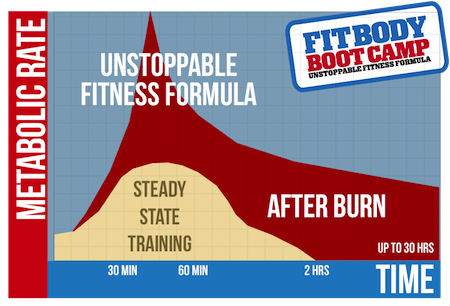 The Unstoppable Fitness Formula